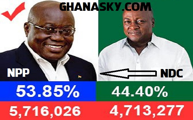 Reasons Why Ghanaians Voted For Changed, From NDC to NPP? [Audio]