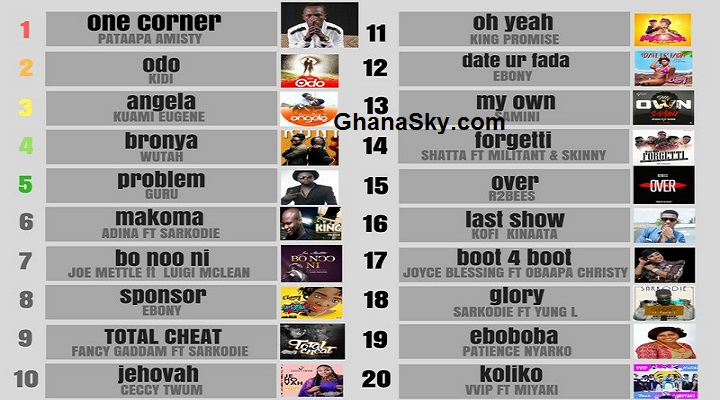 One Corner song is still unbeatable, top 20 songs of the week on Airtel Chart Show [Watch Video]
