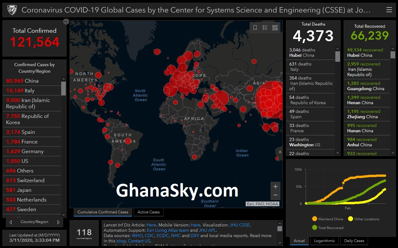 Ghana is out of Coronavirus COVID-19 Global Map Cases by the Center for Systems Science and Engineering (CSSE) But still Government have to be Alerted because of the rate at which the disease is spreading in real time [Video].