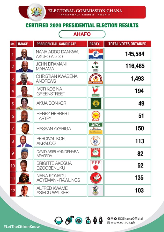 Certified 2020 Presidential Election results for the Ahafo region of Ghana
