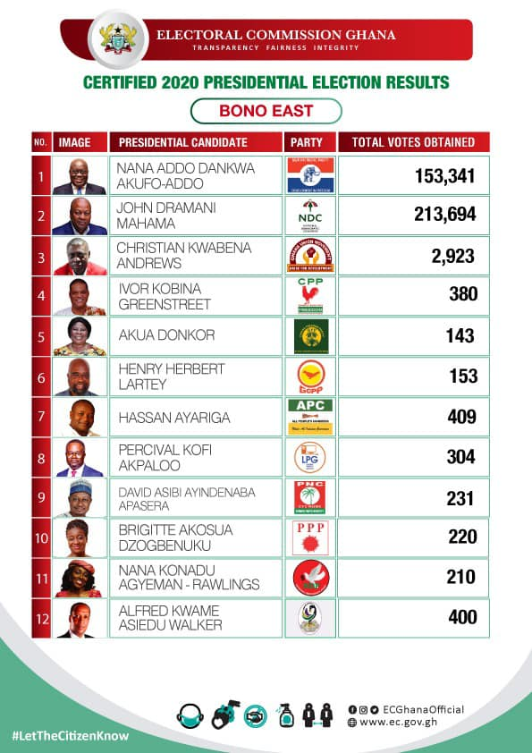 Certified 2020 Presidential Election results for the Bono East region of Ghana
