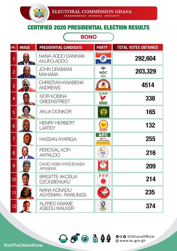 Certified 2020 Presidential Election results for the Bono region of Ghana