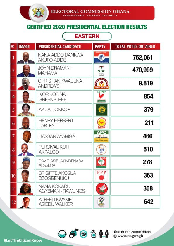 Certified 2020 Presidential Election results for the Eastern region of Ghana