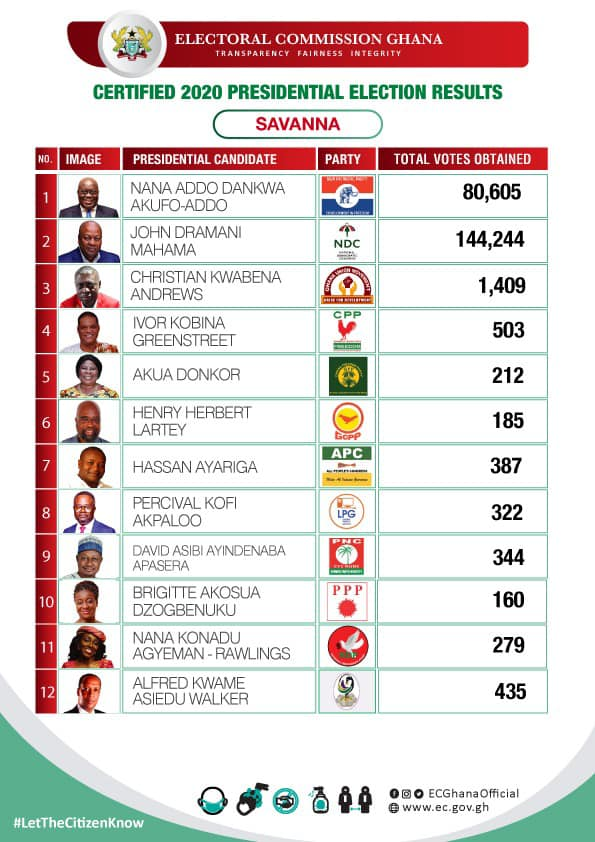Certified 2020 Presidential Election results for the Savanna region of Ghana