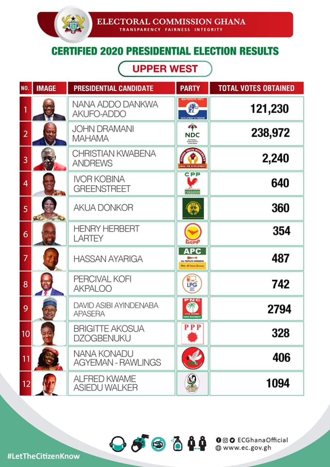 Certified 2020 Presidential Election results for the Upper West region of Ghana
