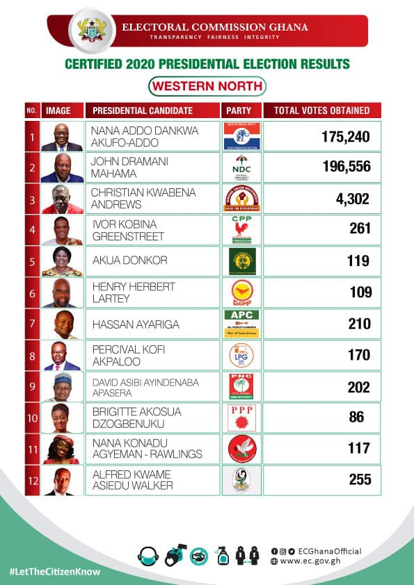 Certified 2020 Presidential Election results for the Western North region of Ghana