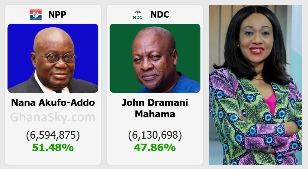 Certified 2020 Ghana Presidential And Parliamentary Election results by EC [Video]
